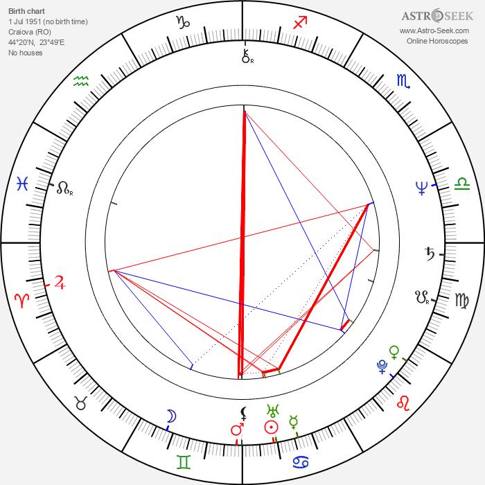 Dragos Pislaru - Astrology Natal Birth Chart