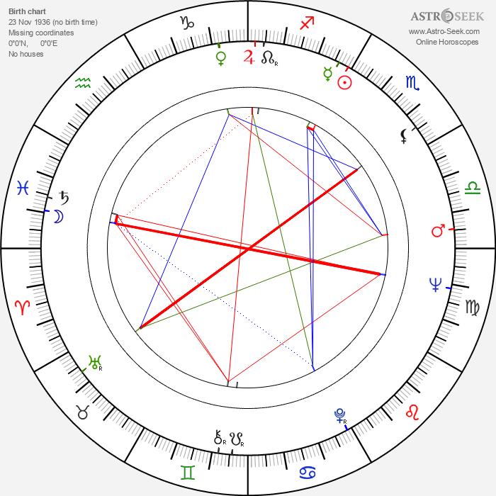 Dragoslav Lazic - Astrology Natal Birth Chart
