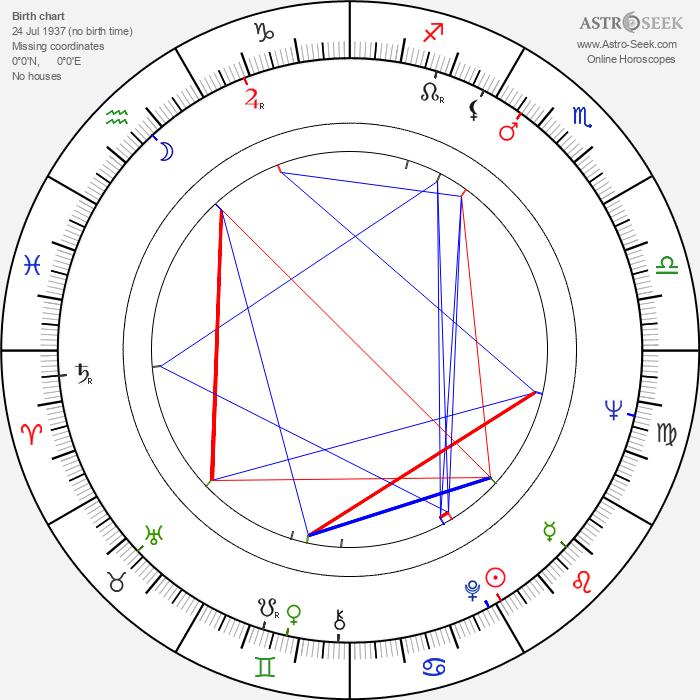 Dragovan Jovanovic - Astrology Natal Birth Chart
