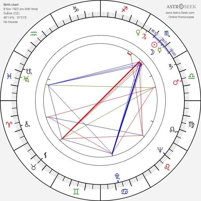 Drahomíra Fialková - Astrology Natal Birth Chart