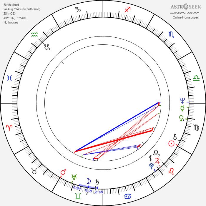 Drahomíra Hofmanová - Astrology Natal Birth Chart