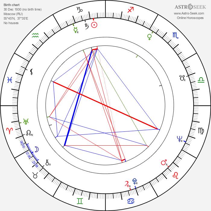 Drahomíra Králová - Astrology Natal Birth Chart