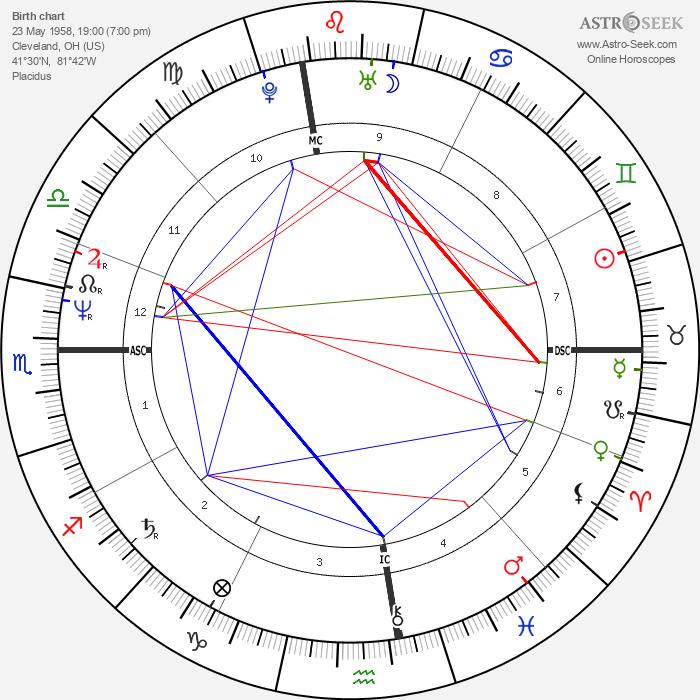 Drew Carey - Astrology Natal Birth Chart
