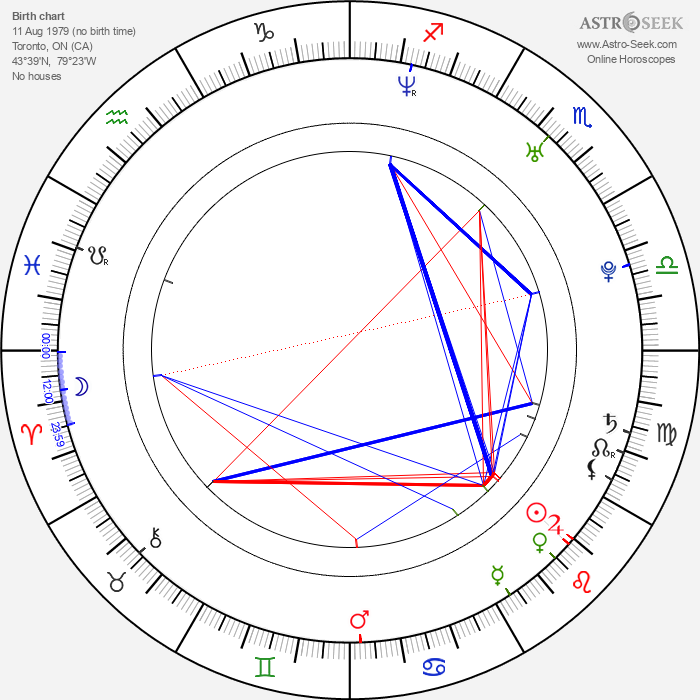 Drew Nelson - Astrology Natal Birth Chart