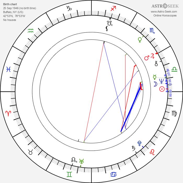 Drew Snyder - Astrology Natal Birth Chart