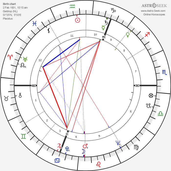 Dries Van Agt - Astrology Natal Birth Chart
