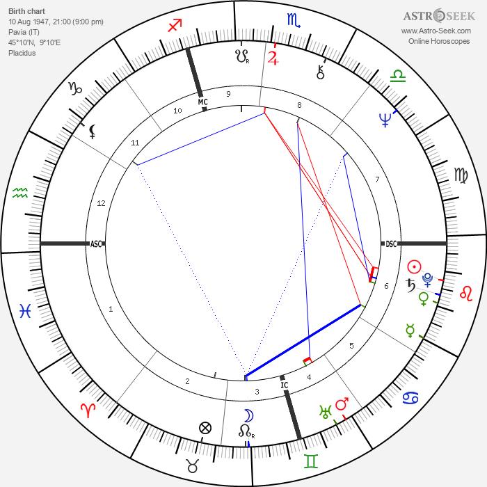 Drupi - Astrology Natal Birth Chart