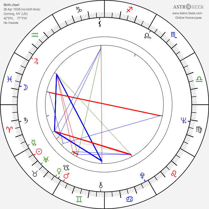 Duane Eddy - Astrology Natal Birth Chart