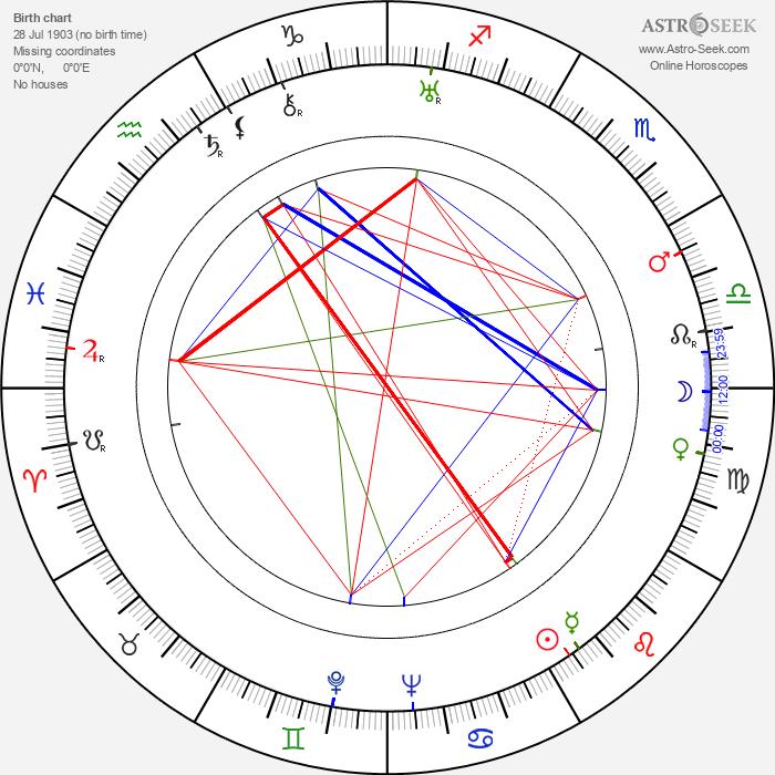 Duane Thompson - Astrology Natal Birth Chart