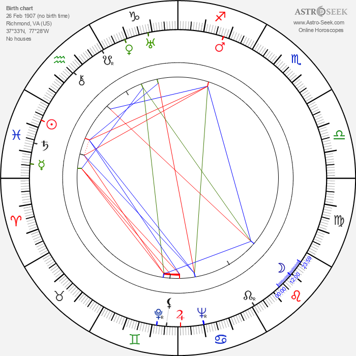 Dub Taylor - Astrology Natal Birth Chart