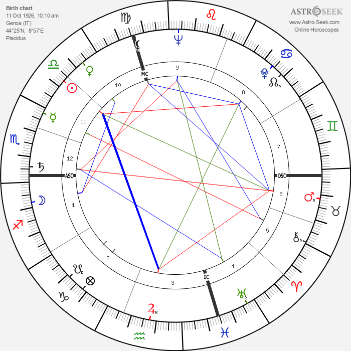 Duccio Tessari - Astrology Natal Birth Chart