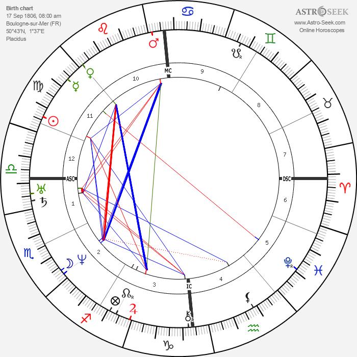 Duchenne de Boulogne - Astrology Natal Birth Chart