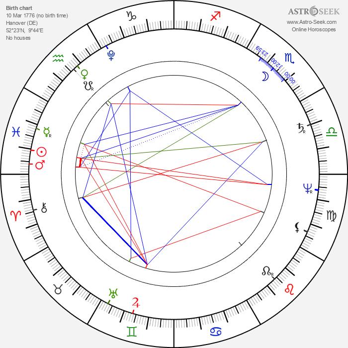 Duchess Louise of Mecklenburg-Strelitz - Astrology Natal Birth Chart
