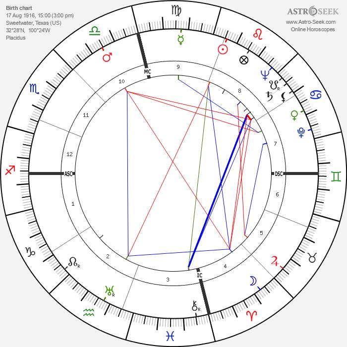 Dudley Ervin Faver - Astrology Natal Birth Chart