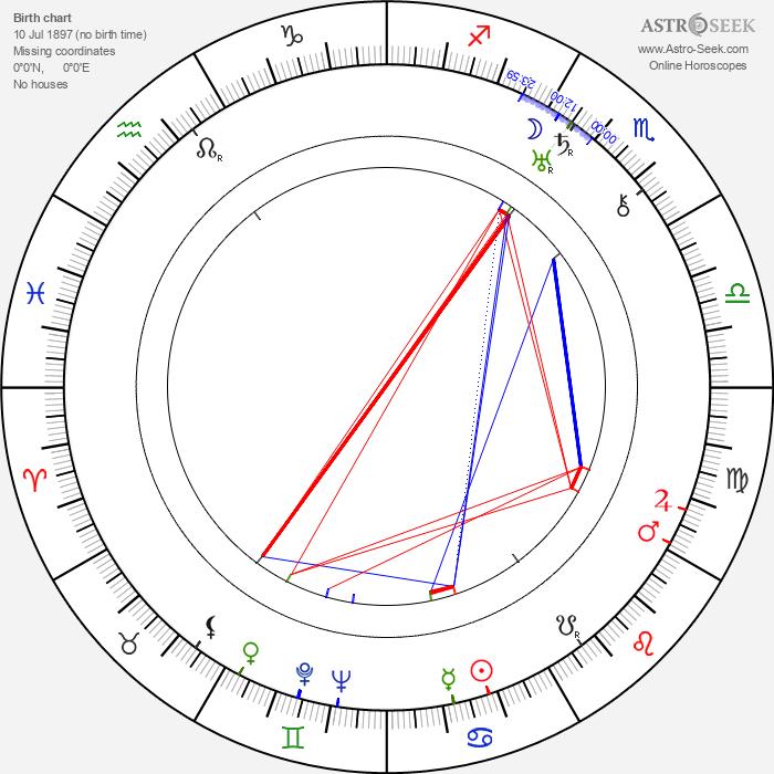Dudley Murphy - Astrology Natal Birth Chart