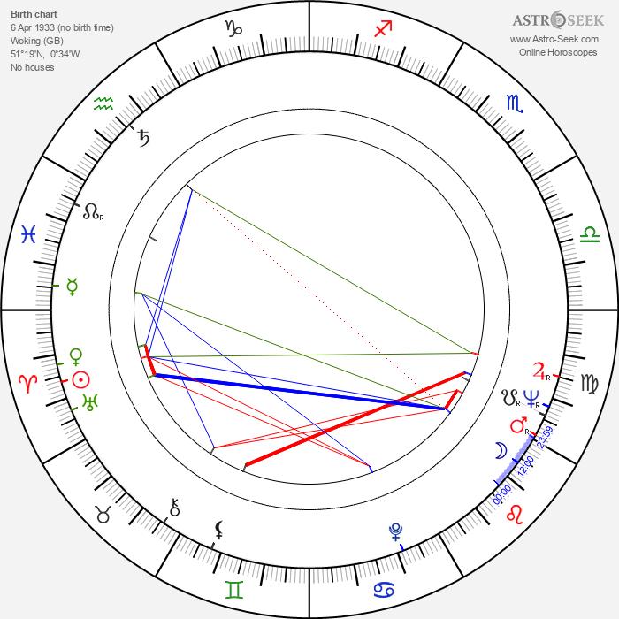 Dudley Sutton - Astrology Natal Birth Chart