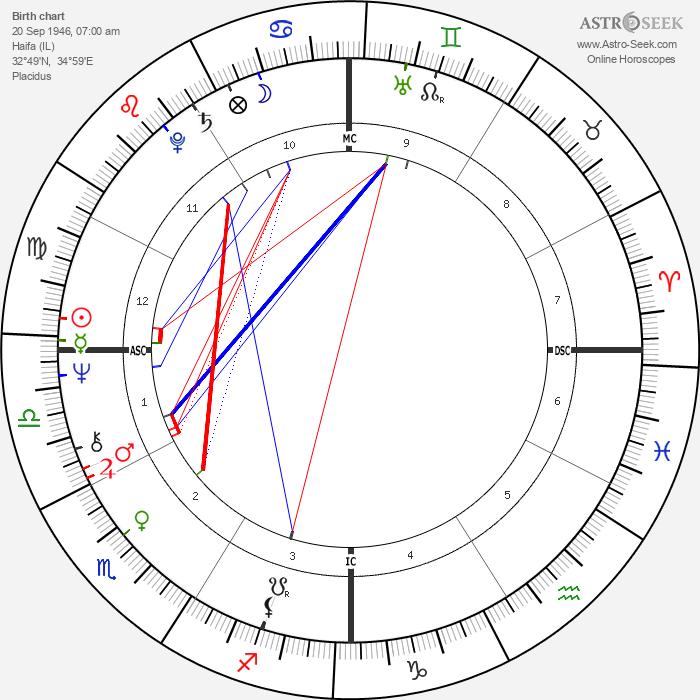 Dudu Topaz - Astrology Natal Birth Chart