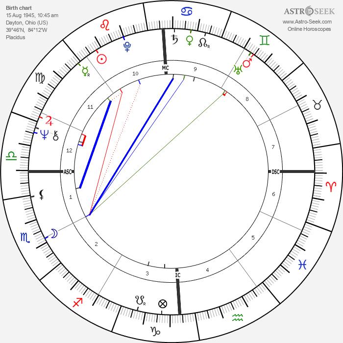 Duffy Dyer - Astrology Natal Birth Chart