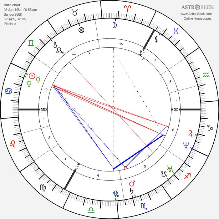 Duffy - Astrology Natal Birth Chart