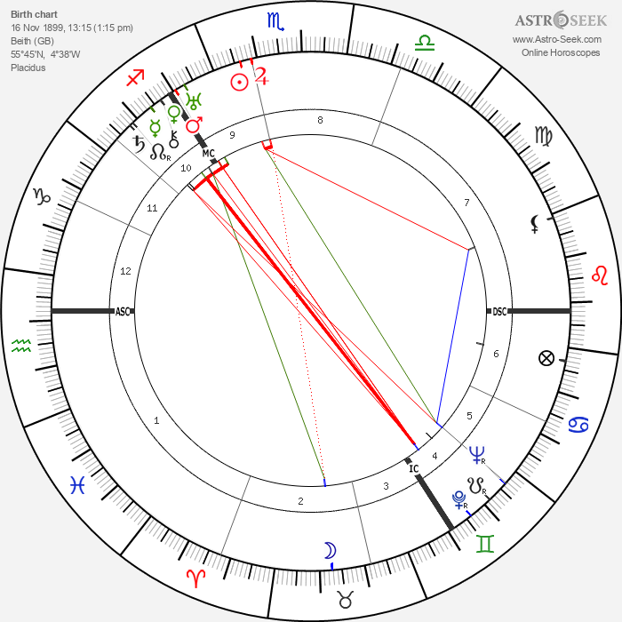 Dugald Baird - Astrology Natal Birth Chart