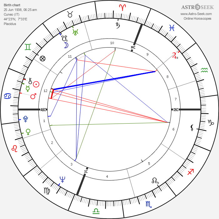 Duilio Del Prete - Astrology Natal Birth Chart