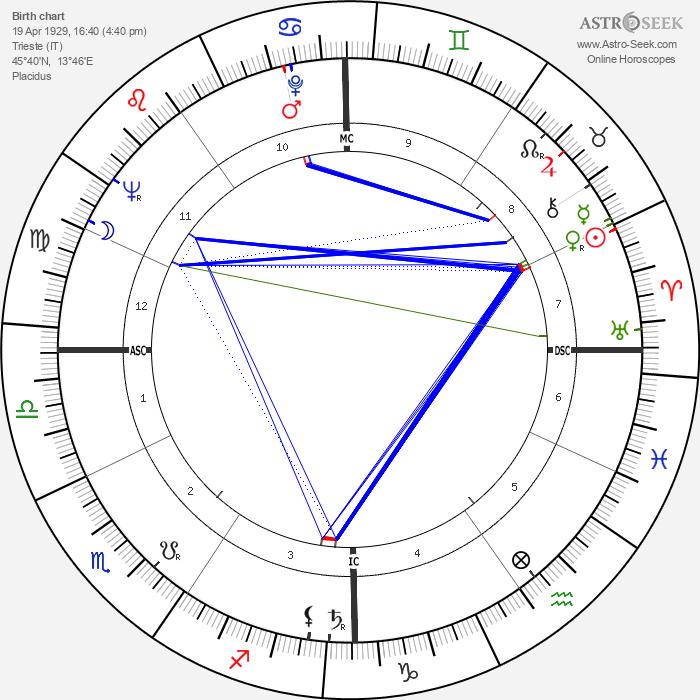Duilio Loi - Astrology Natal Birth Chart