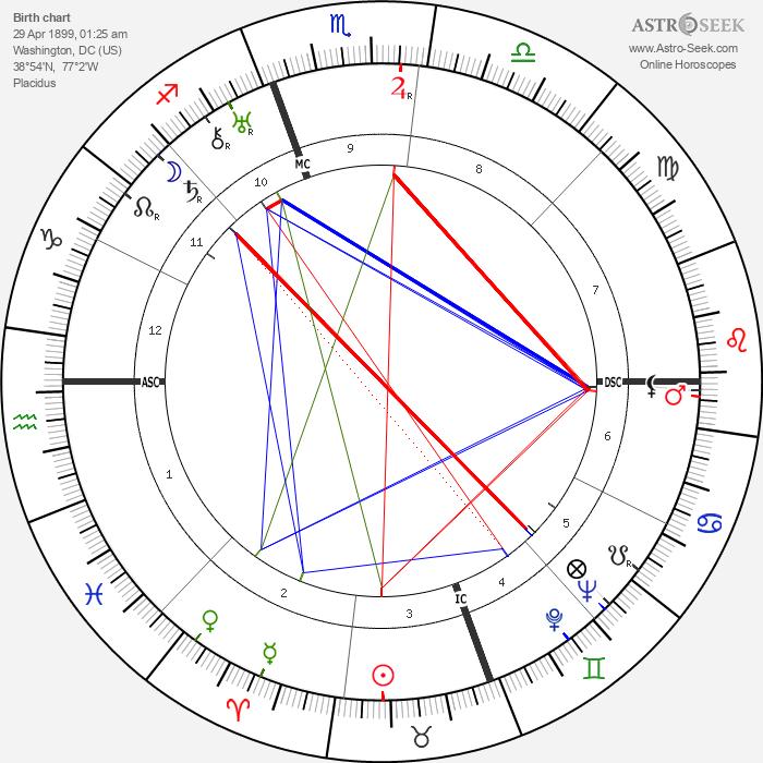 Duke Ellington - Astrology Natal Birth Chart