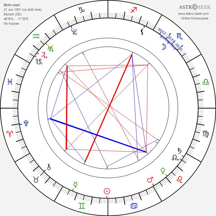 Duke Ludwig Wilhelm in Bavaria - Astrology Natal Birth Chart