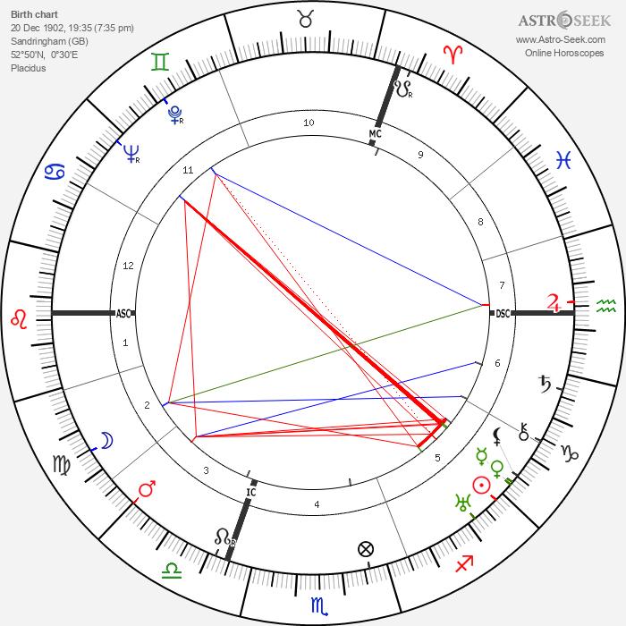 Duke of Kent - Astrology Natal Birth Chart