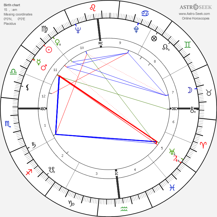 Duke Simpson - Astrology Natal Birth Chart