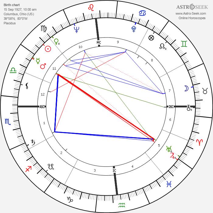 Duke Simpson - Astrology Natal Birth Chart