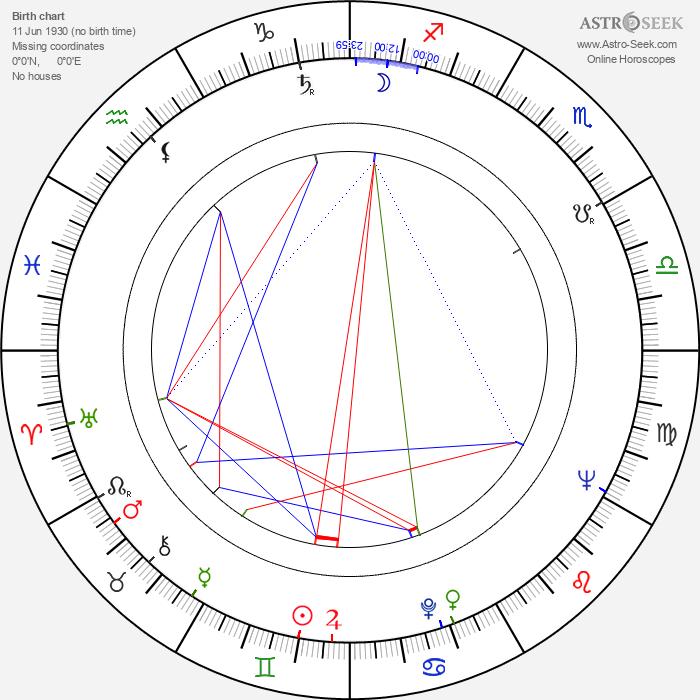 Dulce Bressane - Astrology Natal Birth Chart