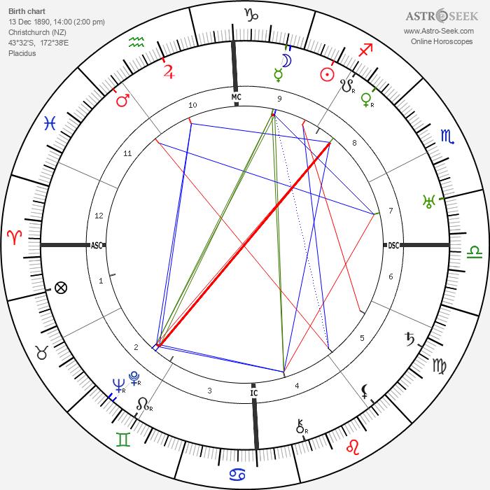 Dulcie Deamer - Astrology Natal Birth Chart