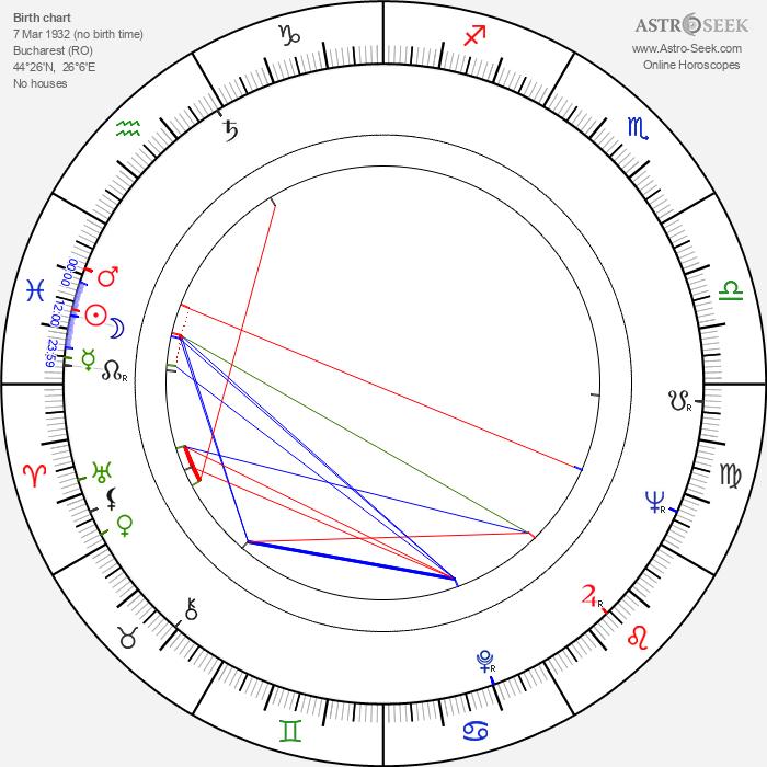 Dumitru Chesa - Astrology Natal Birth Chart