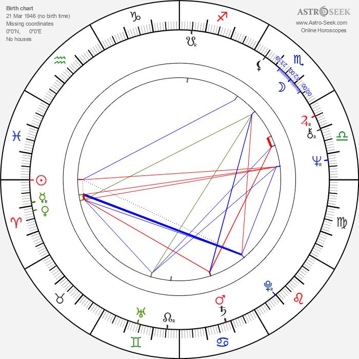 Duncan Gamble - Astrology Natal Birth Chart