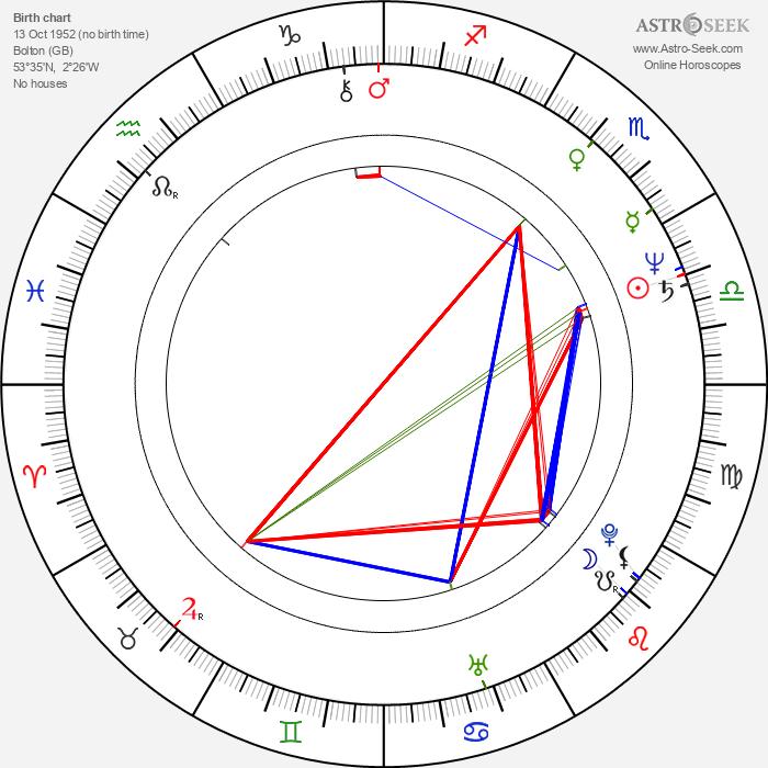 Duncan Gibbins - Astrology Natal Birth Chart