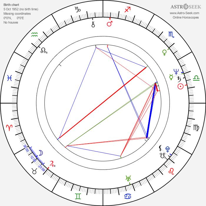 Duncan Regehr - Astrology Natal Birth Chart