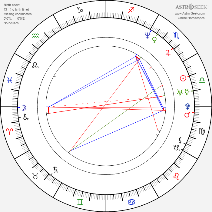 Dušan Cinkota - Astrology Natal Birth Chart
