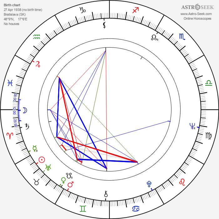 Dušan Hanák - Astrology Natal Birth Chart