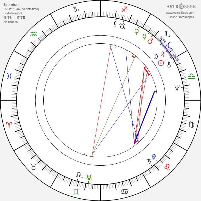Dušan Jamrich - Astrology Natal Birth Chart