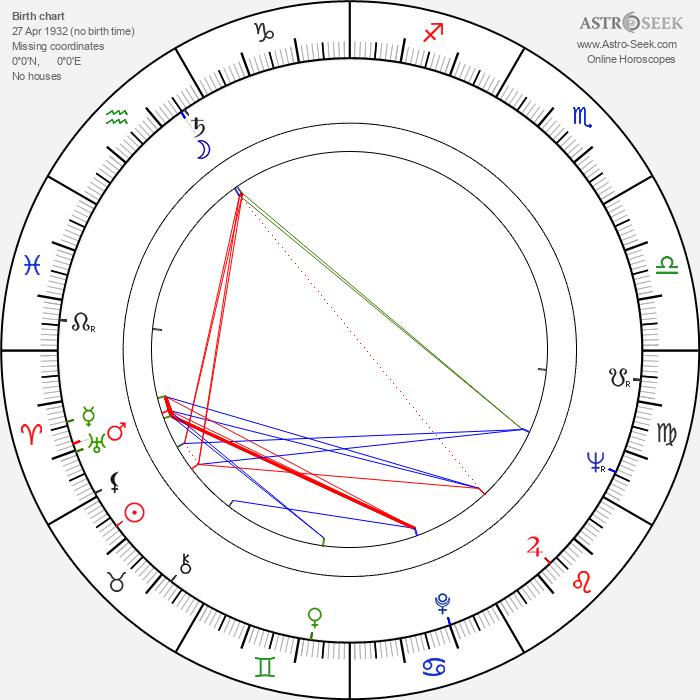 Dušan Janičijević - Astrology Natal Birth Chart
