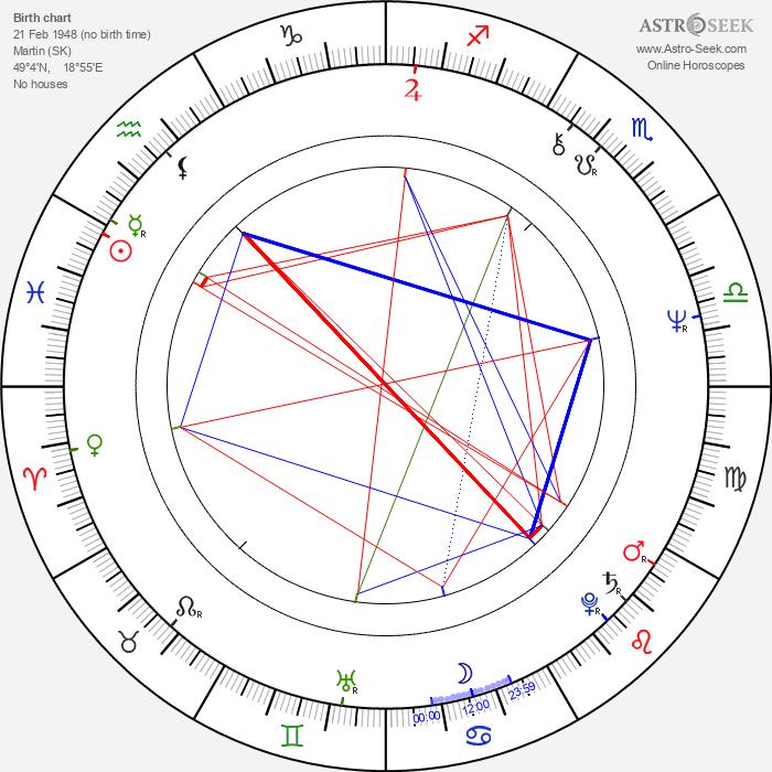 Dušan Kaprálik - Astrology Natal Birth Chart