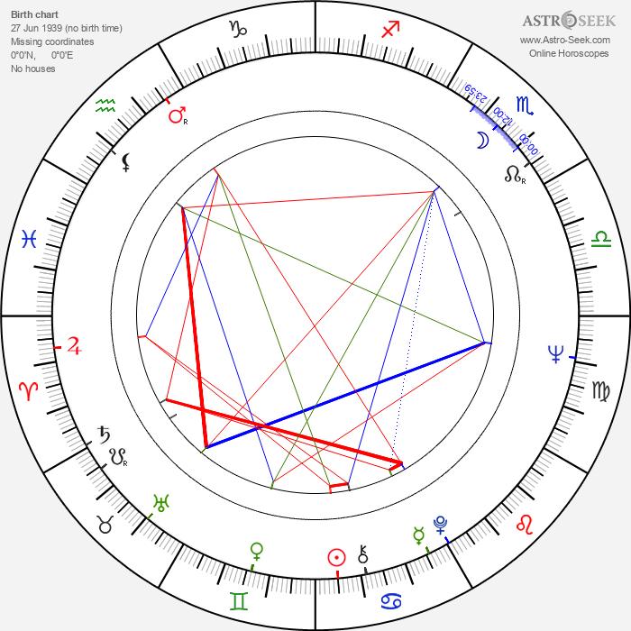 Dušan Klein - Astrology Natal Birth Chart