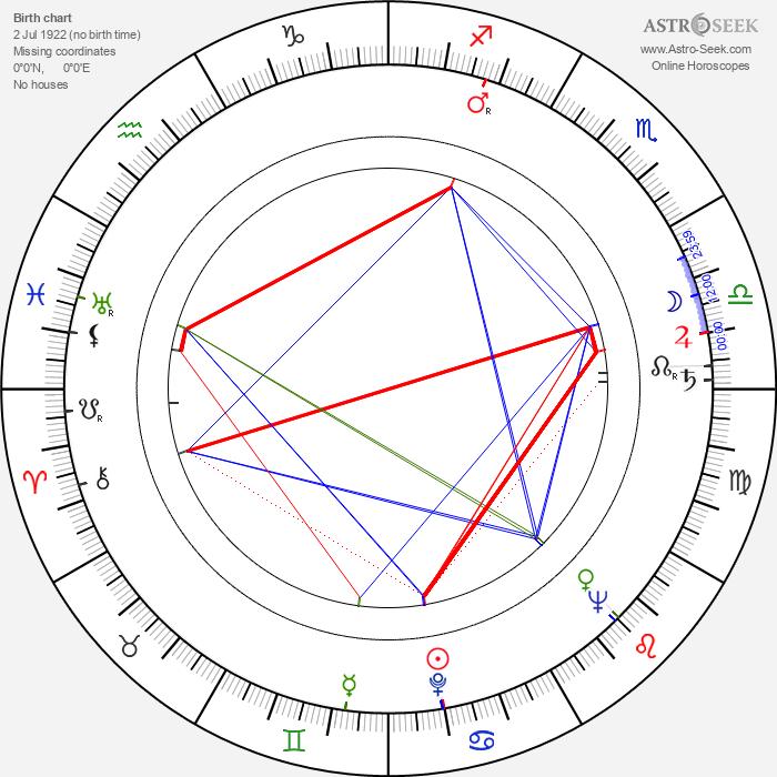 Dušan Kodaj - Astrology Natal Birth Chart