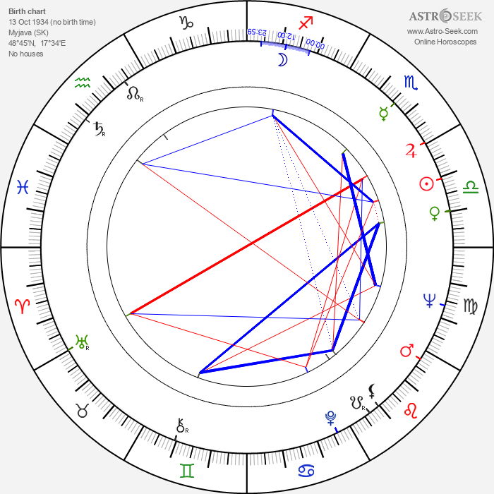 Dušan Kulíšek - Astrology Natal Birth Chart