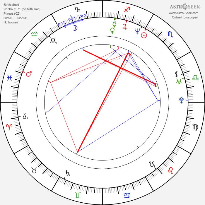 Dušan Kunovský - Astrology Natal Birth Chart
