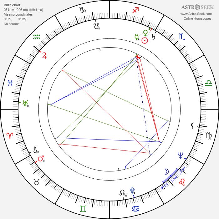 Dušan Perkovic - Astrology Natal Birth Chart