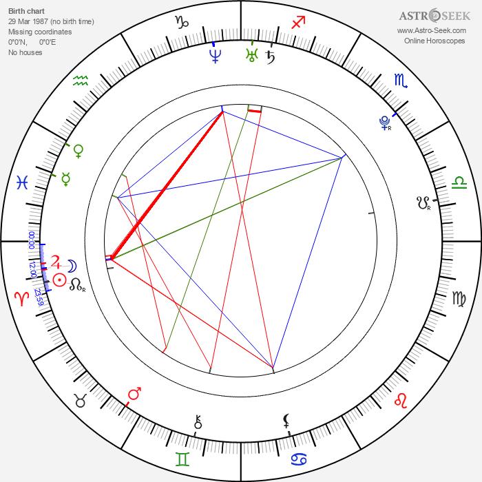 Dušan Timko - Astrology Natal Birth Chart