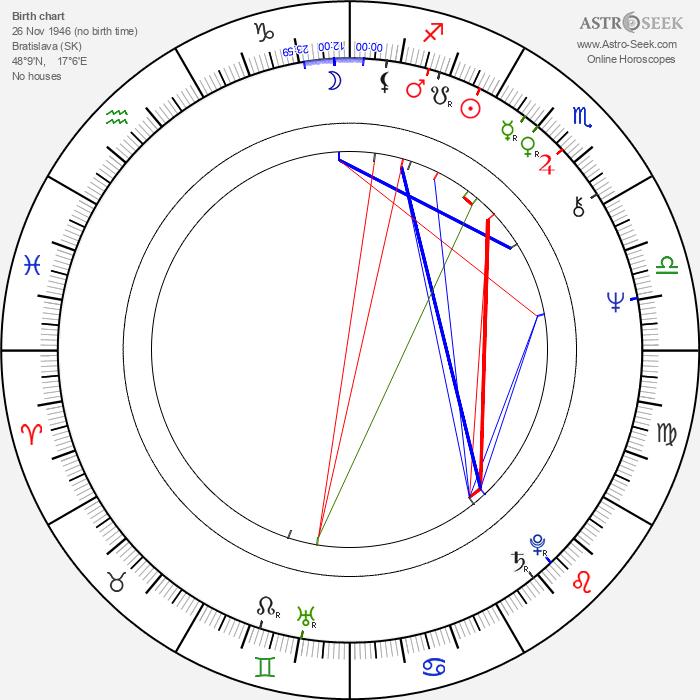 Dušan Trančík - Astrology Natal Birth Chart