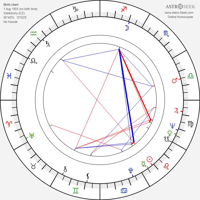 Dušan Třeštík - Astrology Natal Birth Chart